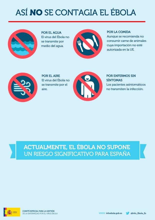 Gráfico de cómo no se contagia el Ébola