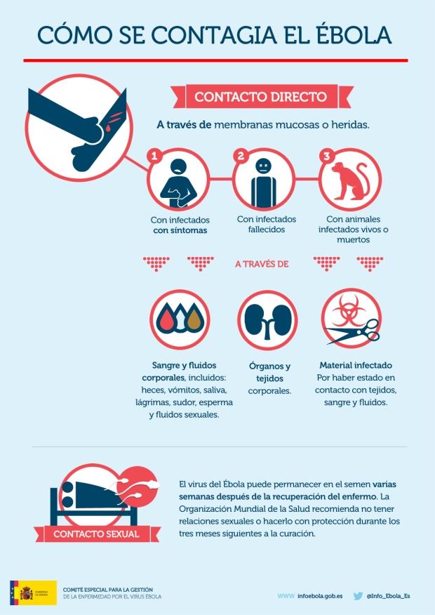 Gráfico de cómo se contagia el Ébola